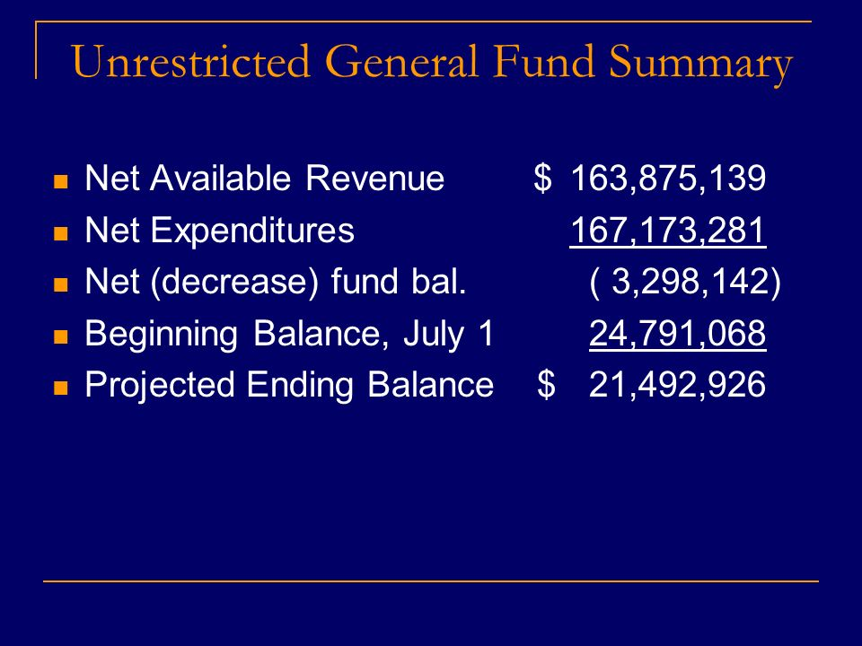 Unrestricted General Fund Summary Net Available Revenue $163,875,139 Net Expenditures 167,173,281 Net (decrease) fund bal.