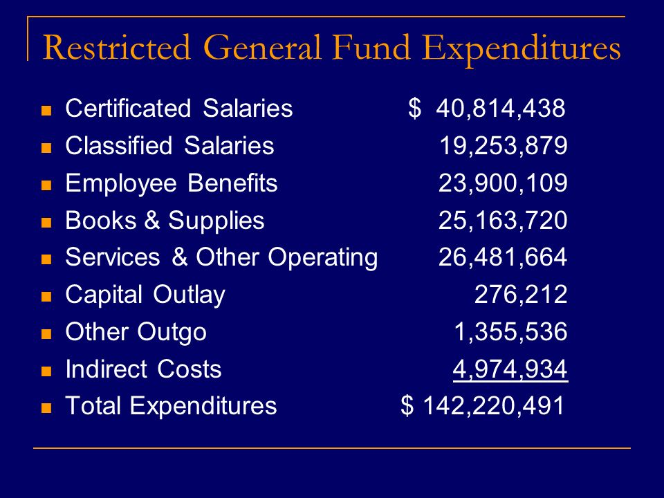 Restricted General Fund Expenditures Certificated Salaries $ 40,814,438 Classified Salaries19,253,879 Employee Benefits23,900,109 Books & Supplies25,163,720 Services & Other Operating 26,481,664 Capital Outlay 276,212 Other Outgo 1,355,536 Indirect Costs 4,974,934 Total Expenditures $ 142,220,491