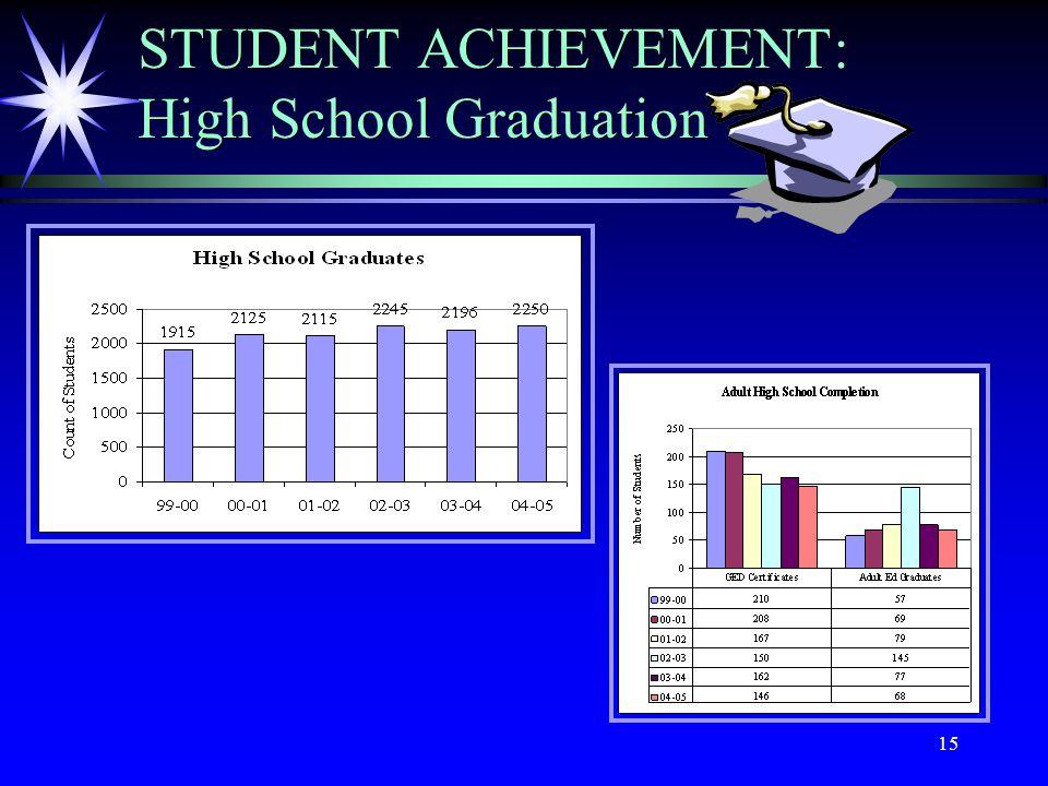 15 STUDENT ACHIEVEMENT: High School Graduation