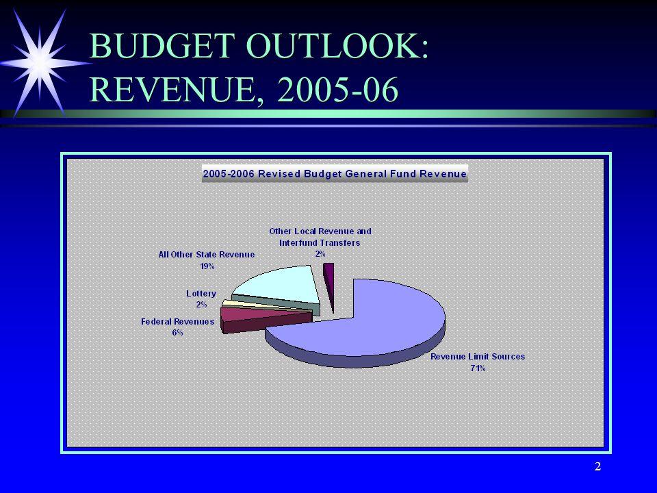 2 BUDGET OUTLOOK: REVENUE, 2005-06