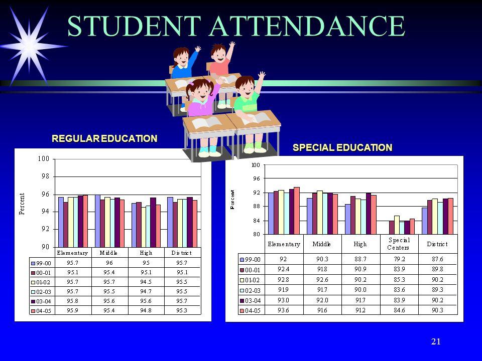 21 STUDENT ATTENDANCE REGULAR EDUCATION SPECIAL EDUCATION