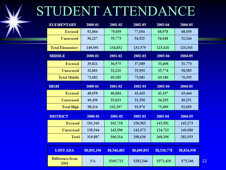 22 STUDENT ATTENDANCE ELEMENTARY2000-012001-022002-032003-042004-05 Excused92,86479,05977,05468,97868,059 Unexcused56,22755,77354,52554,64852,244 Tota