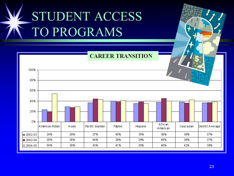 23 STUDENT ACCESS TO PROGRAMS CAREER TRANSITION