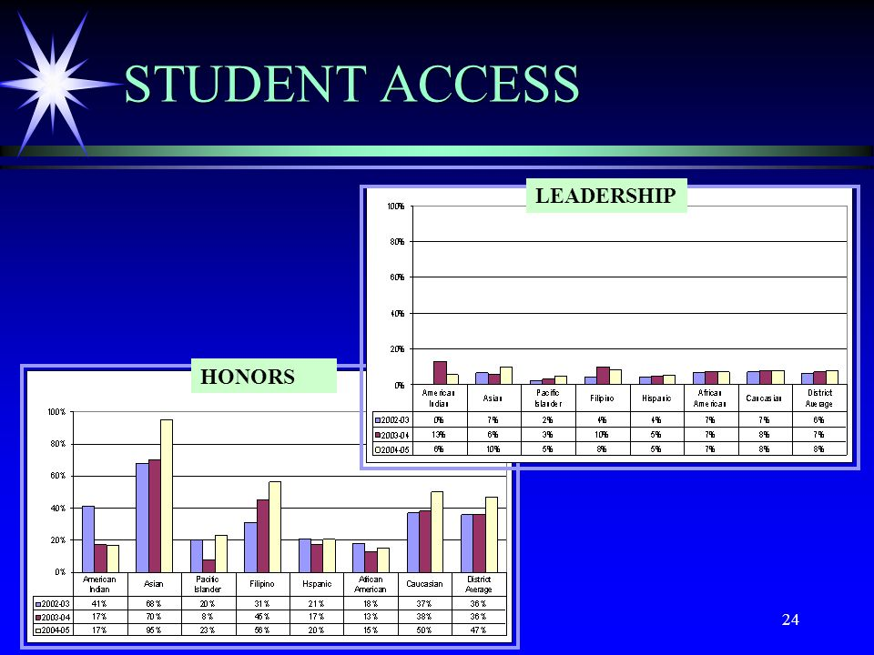 24 STUDENT ACCESS HONORS LEADERSHIP