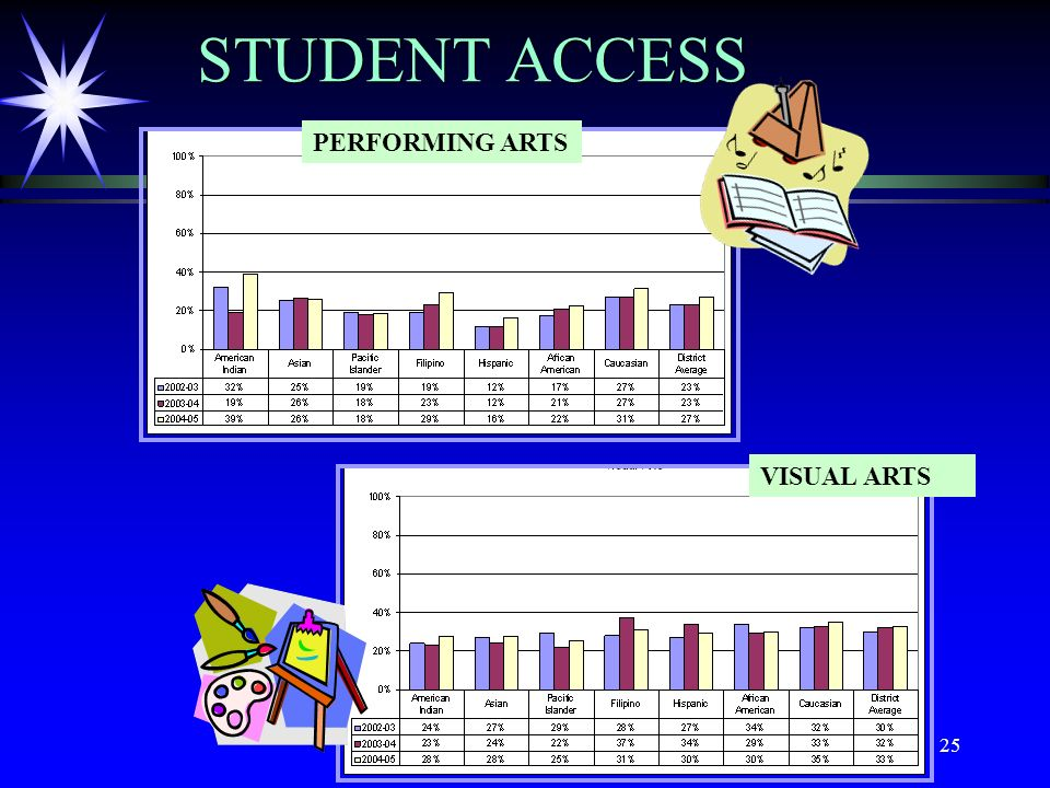 25 STUDENT ACCESS PERFORMING ARTS VISUAL ARTS