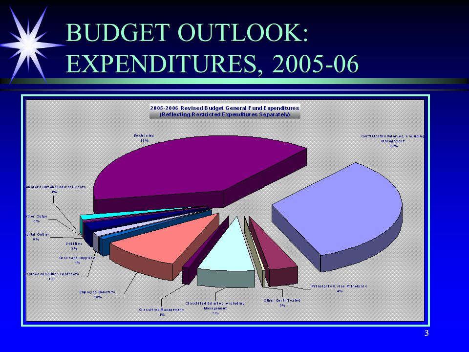 3 BUDGET OUTLOOK: EXPENDITURES, 2005-06