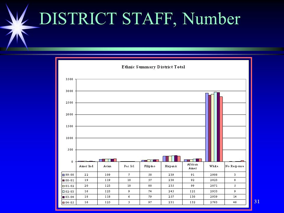 31 DISTRICT STAFF, Number