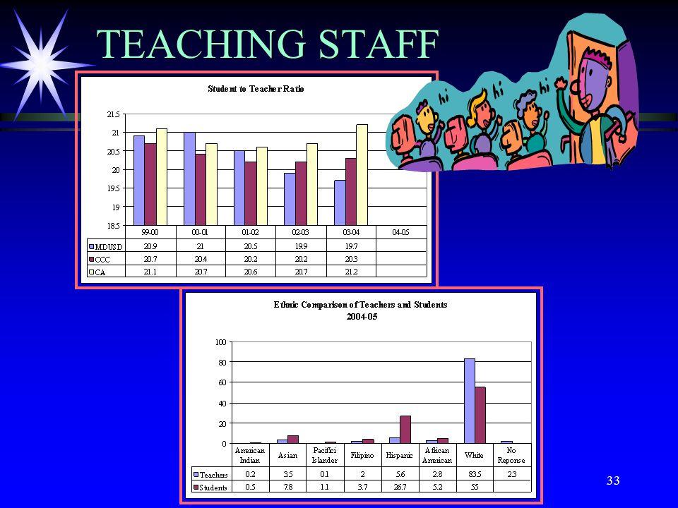 33 TEACHING STAFF