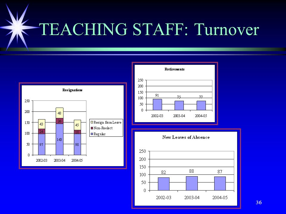 36 TEACHING STAFF: Turnover