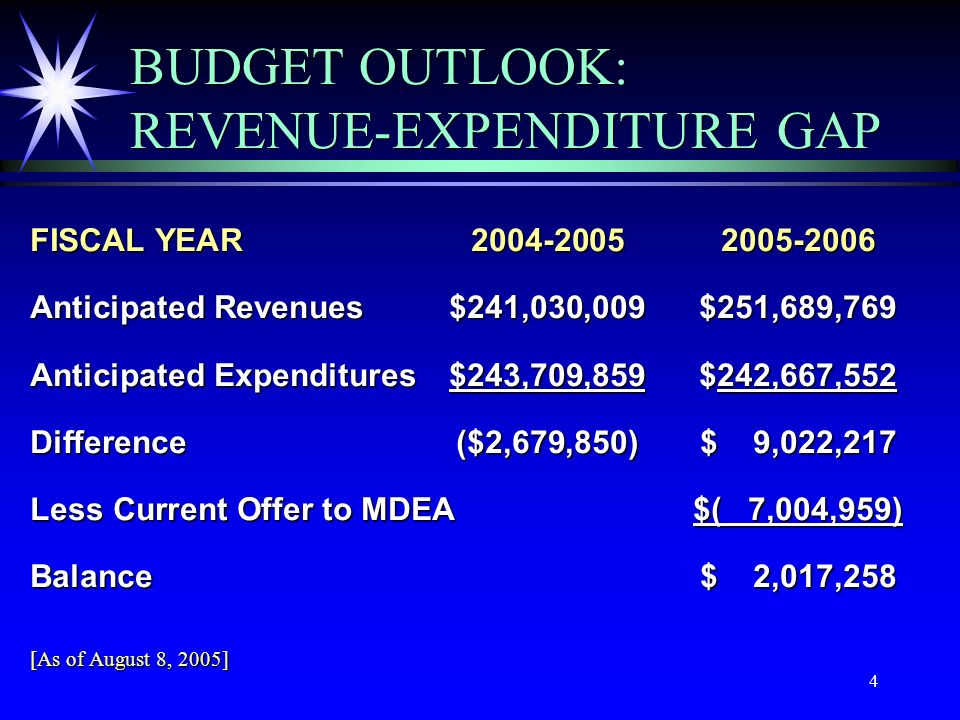 4 BUDGET OUTLOOK: REVENUE-EXPENDITURE GAP FISCAL YEAR2004-20052005-2006 Anticipated Revenues$241,030,009$251,689,769 Anticipated Expenditures$243,709,