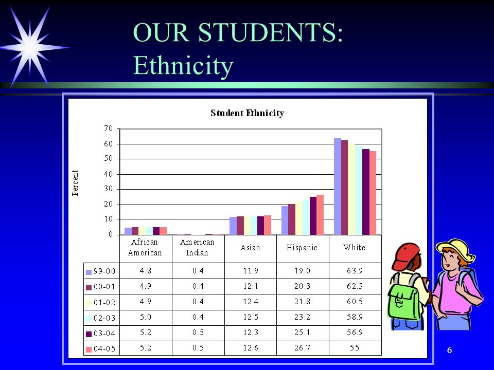 6 OUR STUDENTS: Ethnicity