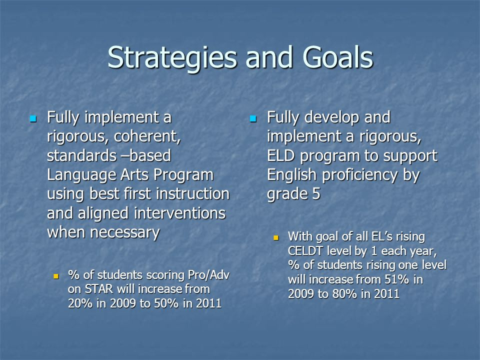 Strategies and Goals Fully implement a rigorous, coherent, standards –based Language Arts Program using best first instruction and aligned interventions when necessary Fully implement a rigorous, coherent, standards –based Language Arts Program using best first instruction and aligned interventions when necessary % of students scoring Pro/Adv on STAR will increase from 20% in 2009 to 50% in 2011 % of students scoring Pro/Adv on STAR will increase from 20% in 2009 to 50% in 2011 Fully develop and implement a rigorous, ELD program to support English proficiency by grade 5 Fully develop and implement a rigorous, ELD program to support English proficiency by grade 5 With goal of all ELs rising CELDT level by 1 each year, % of students rising one level will increase from 51% in 2009 to 80% in 2011