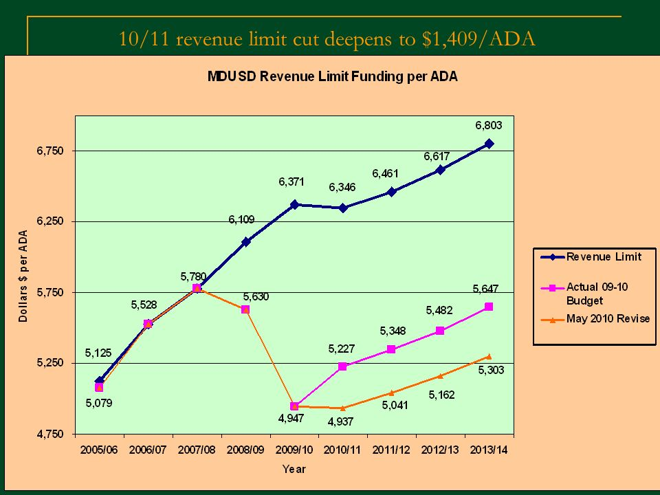10/11 revenue limit cut deepens to $1,409/ADA