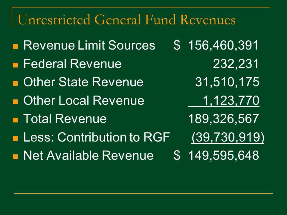 Unrestricted General Fund Revenues Revenue Limit Sources $ 156,460,391 Federal Revenue 232,231 Other State Revenue 31,510,175 Other Local Revenue 1,123,770 Total Revenue 189,326,567 Less: Contribution to RGF (39,730,919) Net Available Revenue $ 149,595,648