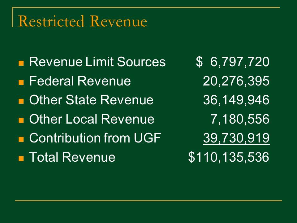 Restricted Revenue Revenue Limit Sources $ 6,797,720 Federal Revenue 20,276,395 Other State Revenue 36,149,946 Other Local Revenue 7,180,556 Contribution from UGF 39,730,919 Total Revenue $110,135,536