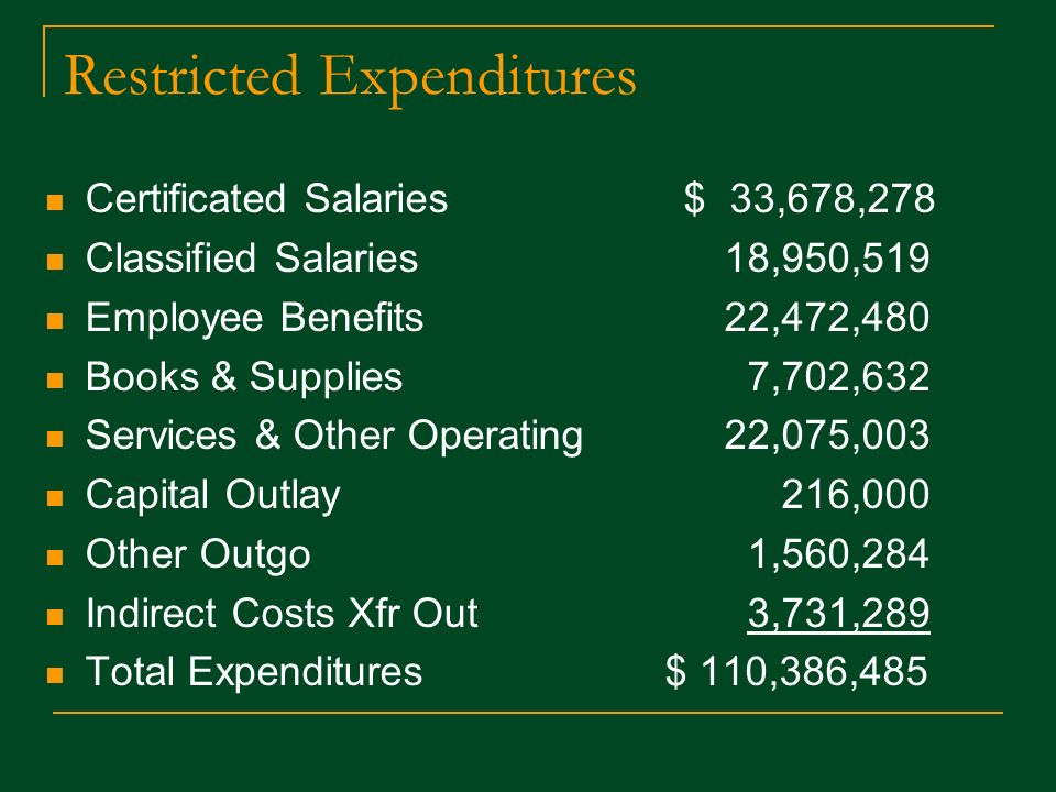 Restricted Expenditures Certificated Salaries $ 33,678,278 Classified Salaries 18,950,519 Employee Benefits 22,472,480 Books & Supplies 7,702,632 Services & Other Operating 22,075,003 Capital Outlay 216,000 Other Outgo 1,560,284 Indirect Costs Xfr Out 3,731,289 Total Expenditures $ 110,386,485
