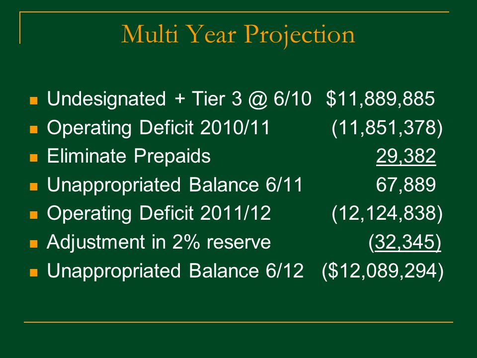 Multi Year Projection Undesignated + Tier 6/10 $11,889,885 Operating Deficit 2010/11 (11,851,378) Eliminate Prepaids 29,382 Unappropriated Balance 6/11 67,889 Operating Deficit 2011/12 (12,124,838) Adjustment in 2% reserve (32,345) Unappropriated Balance 6/12 ($12,089,294)