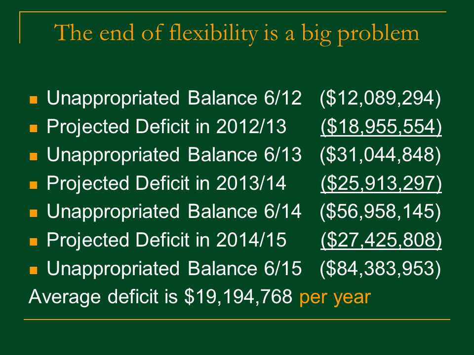 The end of flexibility is a big problem Unappropriated Balance 6/12 ($12,089,294) Projected Deficit in 2012/13 ($18,955,554) Unappropriated Balance 6/13 ($31,044,848) Projected Deficit in 2013/14 ($25,913,297) Unappropriated Balance 6/14 ($56,958,145) Projected Deficit in 2014/15 ($27,425,808) Unappropriated Balance 6/15 ($84,383,953) Average deficit is $19,194,768 per year