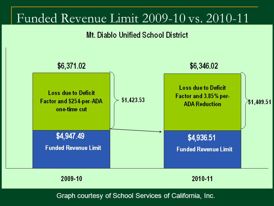 Funded Revenue Limit vs Graph courtesy of School Services of California, Inc.