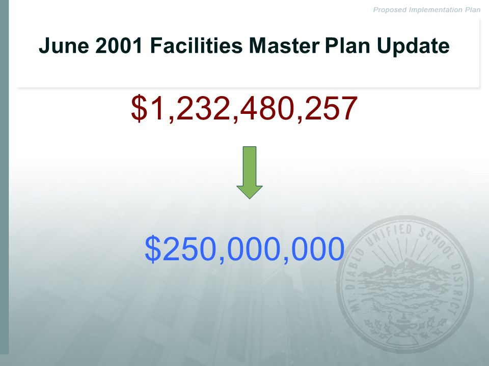 June 2001 Facilities Master Plan Update $1,232,480,257 $250,000,000
