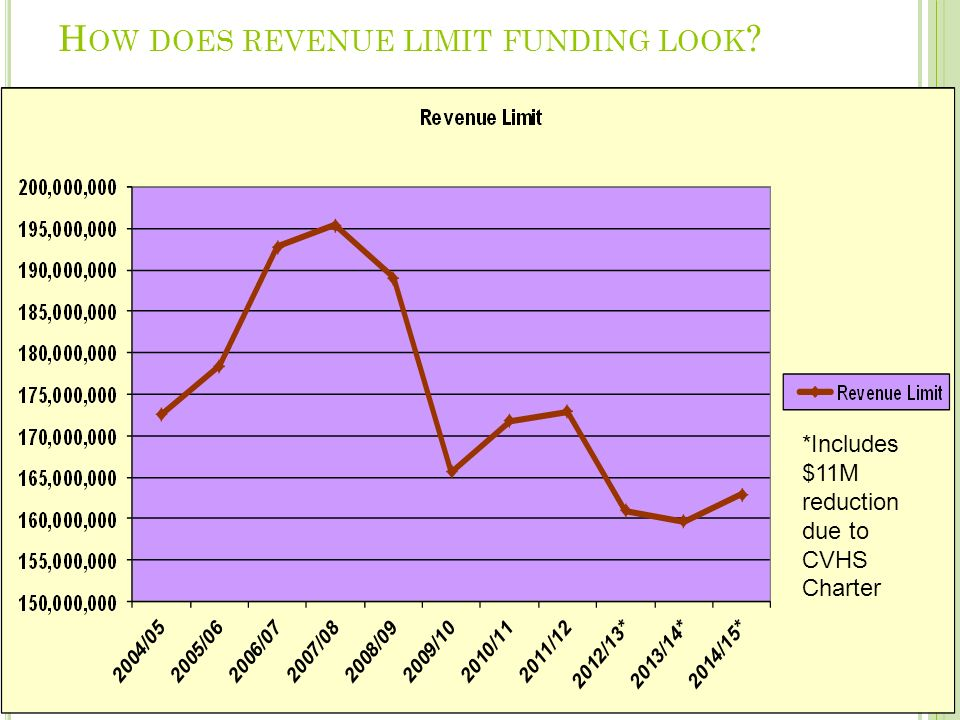 H OW DOES REVENUE LIMIT FUNDING LOOK *Includes $11M reduction due to CVHS Charter