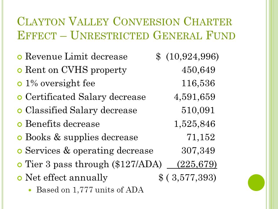 C LAYTON V ALLEY C ONVERSION C HARTER E FFECT – U NRESTRICTED G ENERAL F UND Revenue Limit decrease$ (10,924,996) Rent on CVHS property 450,649 1% oversight fee 116,536 Certificated Salary decrease 4,591,659 Classified Salary decrease 510,091 Benefits decrease 1,525,846 Books & supplies decrease 71,152 Services & operating decrease 307,349 Tier 3 pass through ($127/ADA) (225,679) Net effect annually $ ( 3,577,393) Based on 1,777 units of ADA