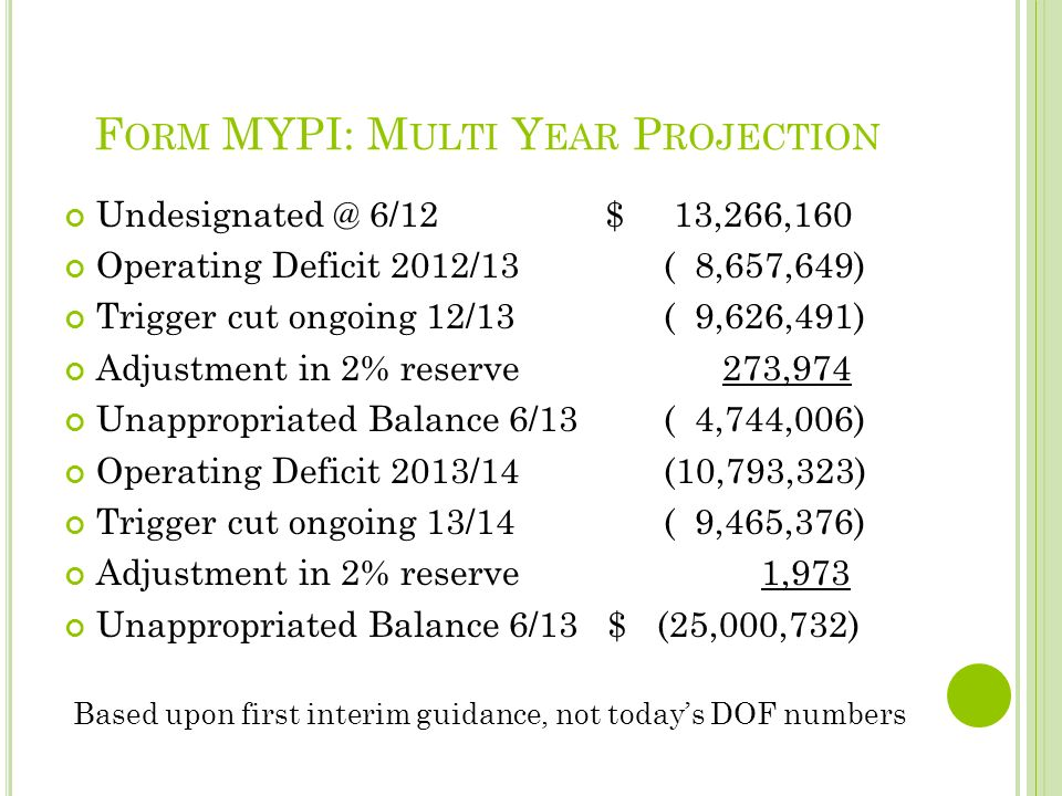 F ORM MYPI: M ULTI Y EAR P ROJECTION Undesignated @ 6/12 $ 13,266,160 Operating Deficit 2012/13 ( 8,657,649) Trigger cut ongoing 12/13 ( 9,626,491) Adjustment in 2% reserve 273,974 Unappropriated Balance 6/13 ( 4,744,006) Operating Deficit 2013/14 (10,793,323) Trigger cut ongoing 13/14 ( 9,465,376) Adjustment in 2% reserve 1,973 Unappropriated Balance 6/13 $ (25,000,732) Based upon first interim guidance, not todays DOF numbers