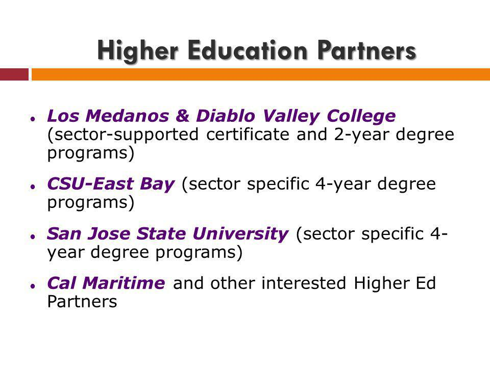 Higher Education Partners Los Medanos & Diablo Valley College (sector-supported certificate and 2-year degree programs) CSU-East Bay (sector specific 4-year degree programs) San Jose State University (sector specific 4- year degree programs) Cal Maritime and other interested Higher Ed Partners