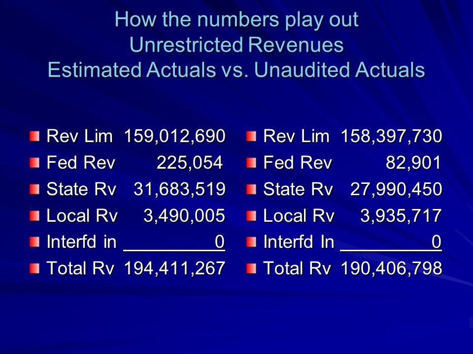 How the numbers play out Unrestricted Expenditures Estimated Actuals vs.