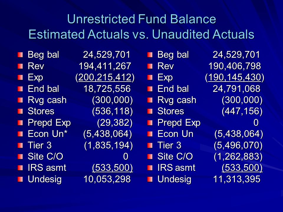 Unrestricted Fund Balance Estimated Actuals vs. Unaudited Actuals Beg bal 24,529,701 Rev 194,411,267 Exp (200,215,412) End bal 18,725,556 Rvg cash (30