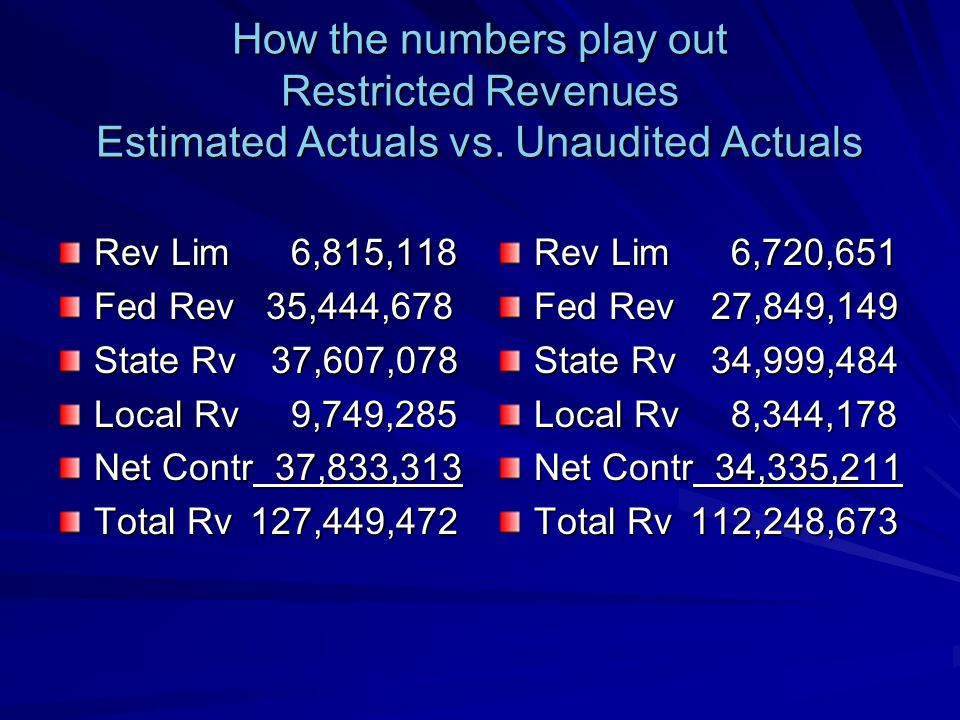 How the numbers play out Restricted Expenditures Estimated Actuals vs.