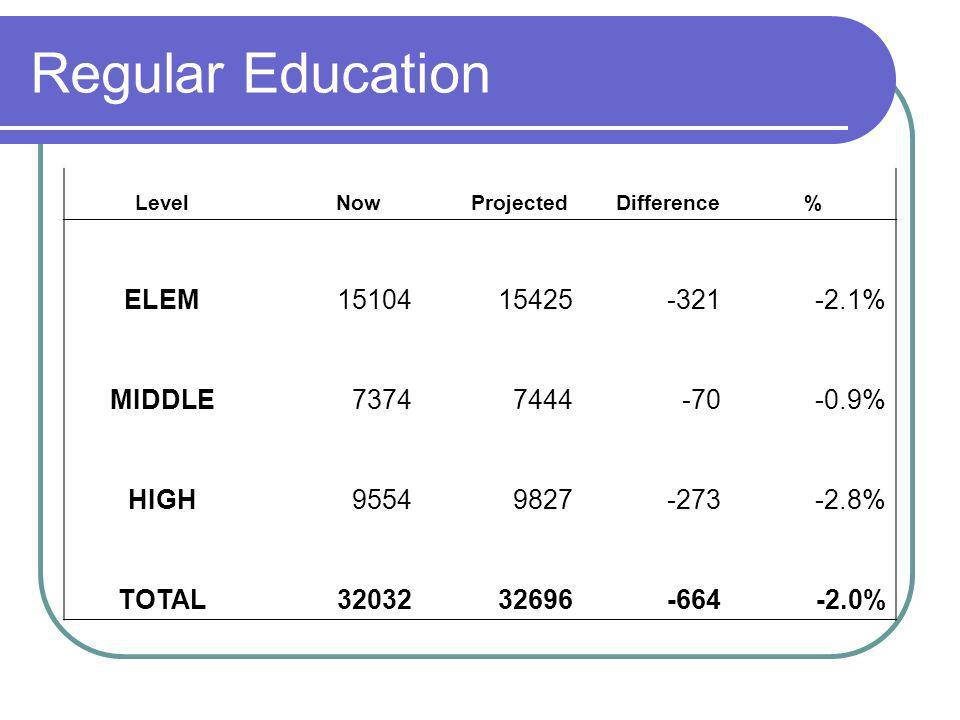 Regular Education Level Now Projected Difference% ELEM % MIDDLE % HIGH % TOTAL %