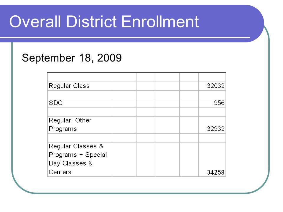 Overall District Enrollment September 18, 2009