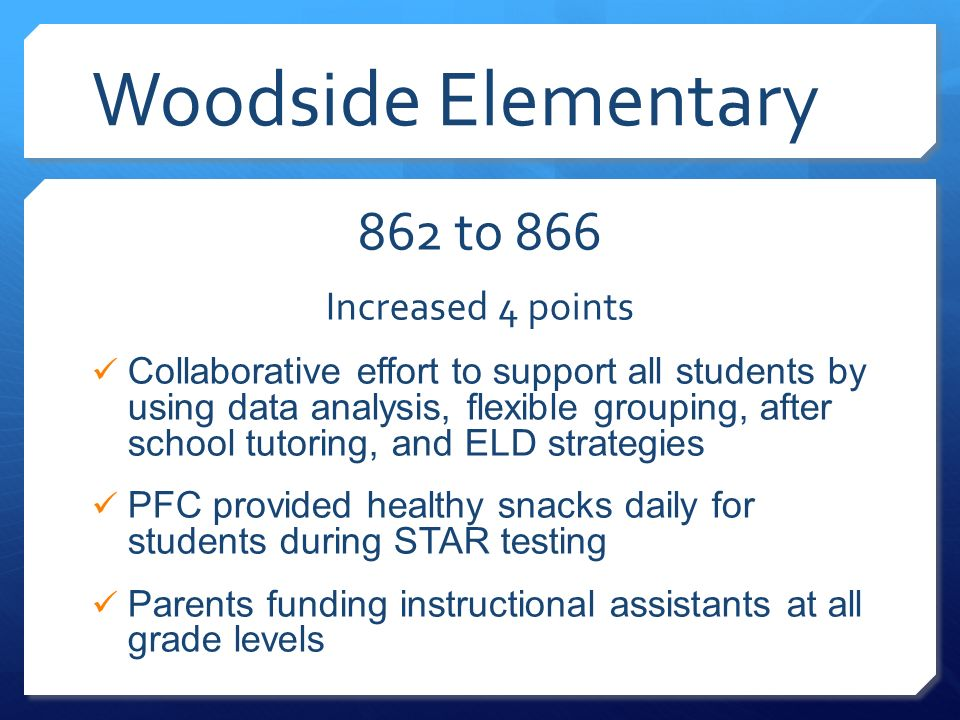 Woodside Elementary 862 to 866 Increased 4 points Collaborative effort to support all students by using data analysis, flexible grouping, after school tutoring, and ELD strategies PFC provided healthy snacks daily for students during STAR testing Parents funding instructional assistants at all grade levels