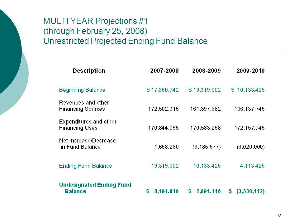7 Designations of the Projected Unrestricted Ending Fund Balance - June 30, 2008 The Projected Unrestricted Fund Balance of $19,319,002 consists of the following: COMPONENTS OF THE FUND BALANCE Revolving Cash/Stores $1,047,109 Economic Uncertainties 5,876,226 FCMAT Recommendations 78,965 Credential Compliance Penalty 0 Lottery Allocation 105,522 Phase I Energy Mgmnt.