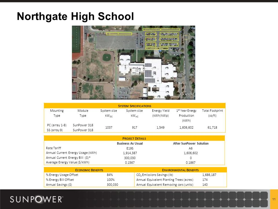 Northgate High School 11 S YSTEM S PECIFICATIONS Mounting Type Module Type System size kW DC System size kW AC Energy Yield (kWh/kWp) 1 st Year Energy Production (kWh) Total Footprint (sq ft) PC (array 1-8) SS (array 9)SunPower 318 10379171,5491,606,60261,718 P ROJECT D ETAILS Business As UsualAfter SunPower Solution Rate Tariff E19SA6 Annual Current Energy Usage (kWh) 1,914,3871,606,602 Annual Current Energy Bill ($)* 300,0300 Average Energy Value ($/kWh)0.15670.1867 E CONOMIC B ENEFITS E NVIRONMENTAL B ENEFITS % Energy Usage Offset84%CO 2 Emissions Savings (lb)1,686,187 % Energy Bill Offset100%Annual Equivalent Planting Trees (acres)174 Annual Savings ($)300,030Annual Equivalent Removing cars (units)140