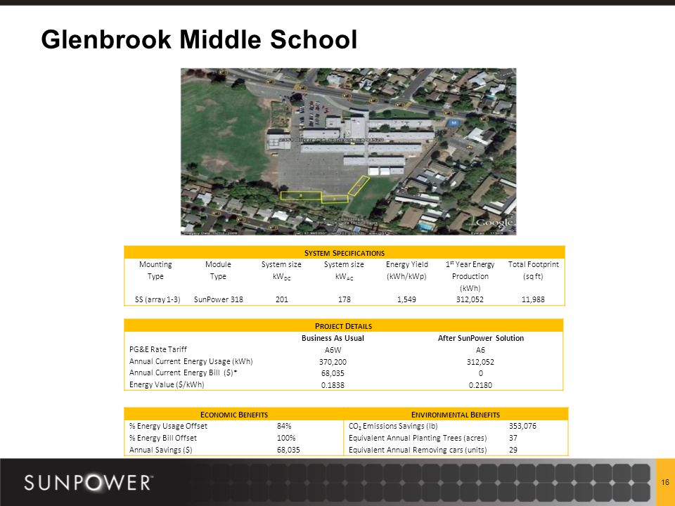 Glenbrook Middle School 16 P ROJECT D ETAILS Business As UsualAfter SunPower Solution PG&E Rate Tariff A6WA6 Annual Current Energy Usage (kWh) 370,200312,052 Annual Current Energy Bill ($)* 68,0350 Energy Value ($/kWh)0.18380.2180 S YSTEM S PECIFICATIONS Mounting Type Module Type System size kW DC System size kW AC Energy Yield (kWh/kWp) 1 st Year Energy Production (kWh) Total Footprint (sq ft) SS (array 1-3)SunPower 318 2011781,549312,05211,988 E CONOMIC B ENEFITS E NVIRONMENTAL B ENEFITS % Energy Usage Offset84%CO 2 Emissions Savings (lb)353,076 % Energy Bill Offset100%Equivalent Annual Planting Trees (acres)37 Annual Savings ($)68,035Equivalent Annual Removing cars (units)29