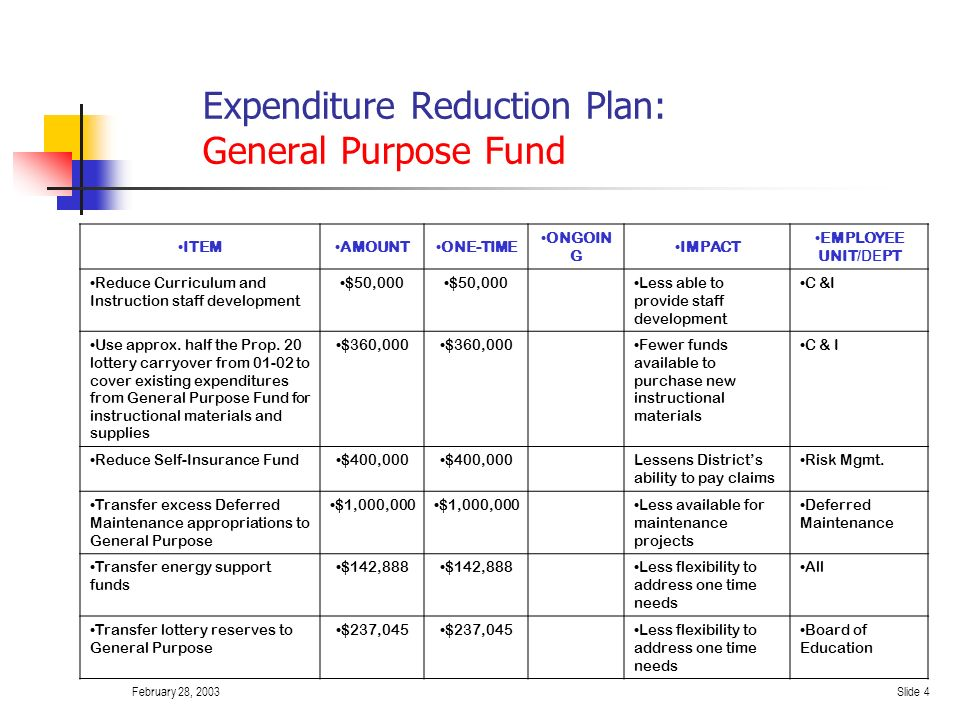 February 28, 2003Slide 3 Revenue Enhancements/Fund Shifts ITEMAMOUNTONE-TIME ONGOIN G IMPACT EMPLOYE E UNIT/DEPT Use Alternative Education administrat