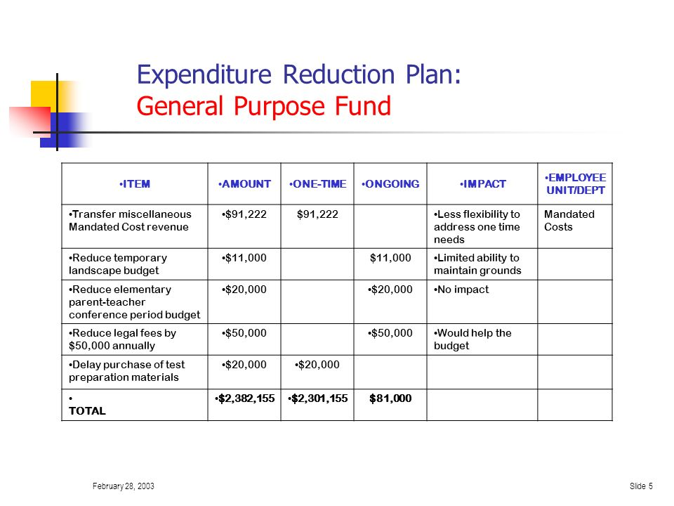 February 28, 2003Slide 4 Expenditure Reduction Plan: General Purpose Fund ITEMAMOUNTONE-TIME ONGOIN G IMPACT EMPLOYEE UNIT/DEPT Reduce Curriculum and Instruction staff development $50,000 Less able to provide staff development C &I Use approx.