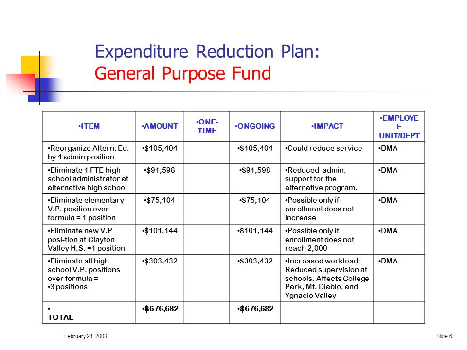 February 28, 2003Slide 5 Expenditure Reduction Plan: General Purpose Fund ITEMAMOUNTONE-TIMEONGOINGIMPACT EMPLOYEE UNIT/DEPT Transfer miscellaneous Mandated Cost revenue $91,222 Less flexibility to address one time needs Mandated Costs Reduce temporary landscape budget $11,000 Limited ability to maintain grounds Reduce elementary parent-teacher conference period budget $20,000 No impact Reduce legal fees by $50,000 annually $50,000 Would help the budget Delay purchase of test preparation materials $20,000 TOTAL $2,382,155$2,301,155$81,000