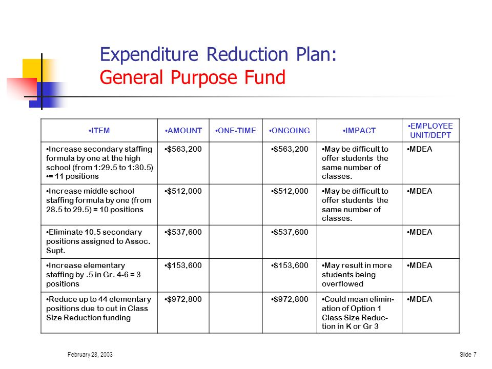 February 28, 2003Slide 6 Expenditure Reduction Plan: General Purpose Fund ITEMAMOUNT ONE- TIME ONGOINGIMPACT EMPLOYE E UNIT/DEPT Reorganize Altern. Ed