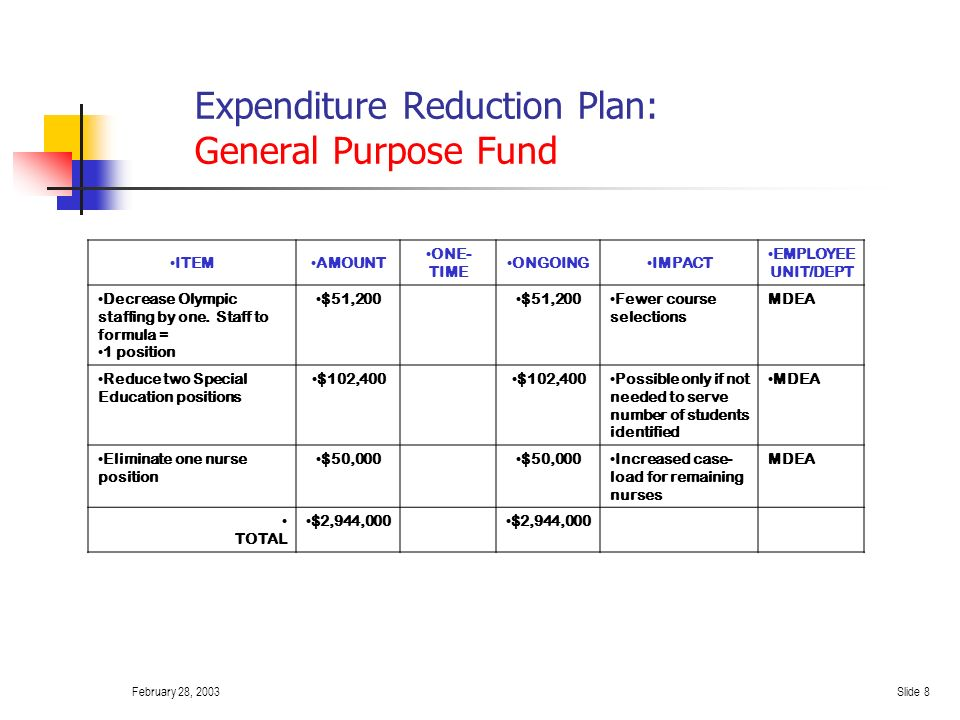 February 28, 2003Slide 7 Expenditure Reduction Plan: General Purpose Fund ITEMAMOUNTONE-TIMEONGOINGIMPACT EMPLOYEE UNIT/DEPT Increase secondary staffing formula by one at the high school (from 1:29.5 to 1:30.5) = 11 positions $563,200 May be difficult to offer students the same number of classes.