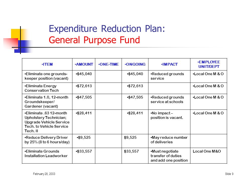February 28, 2003Slide 8 Expenditure Reduction Plan: General Purpose Fund ITEMAMOUNT ONE- TIME ONGOINGIMPACT EMPLOYEE UNIT/DEPT Decrease Olympic staff