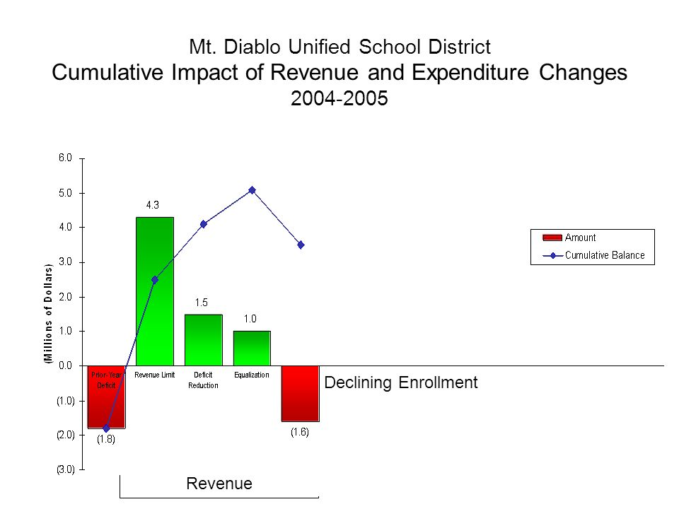 Mt. Diablo Unified School District Cumulative Impact of Revenue and Expenditure Changes 2004-2005 Revenue Declining Enrollment