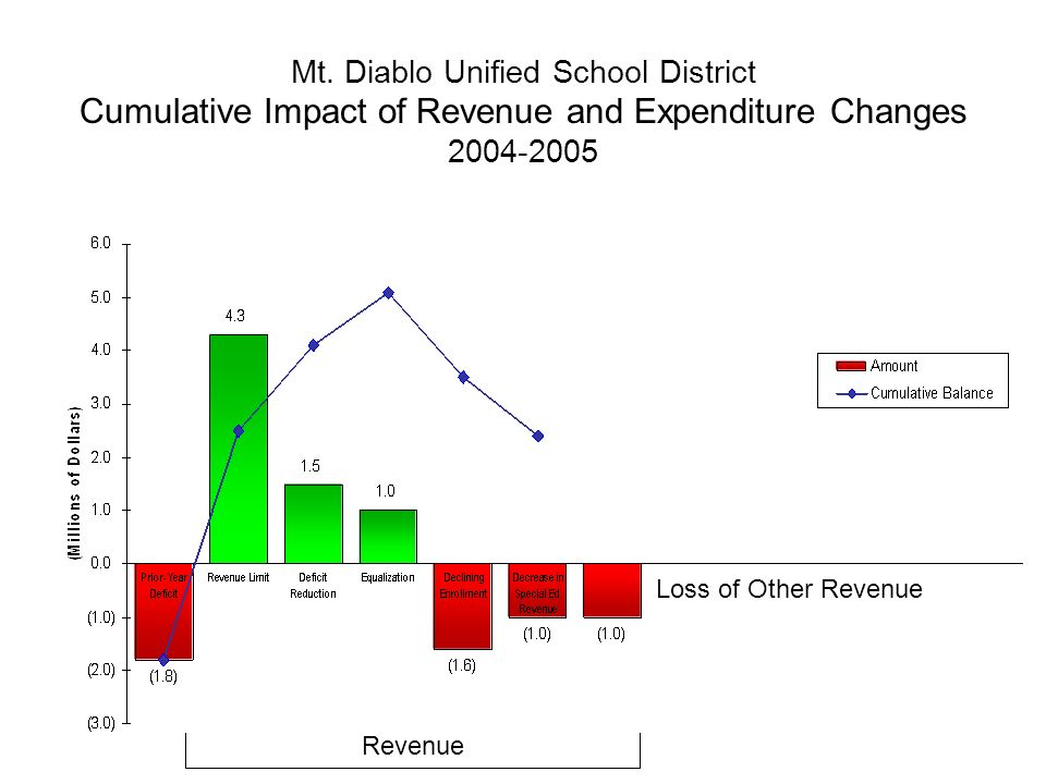 Mt. Diablo Unified School District Cumulative Impact of Revenue and Expenditure Changes 2004-2005 Revenue Loss of Other Revenue