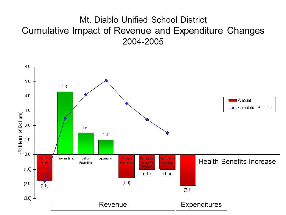 Mt. Diablo Unified School District Cumulative Impact of Revenue and Expenditure Changes 2004-2005 Health Benefits Increase RevenueExpenditures