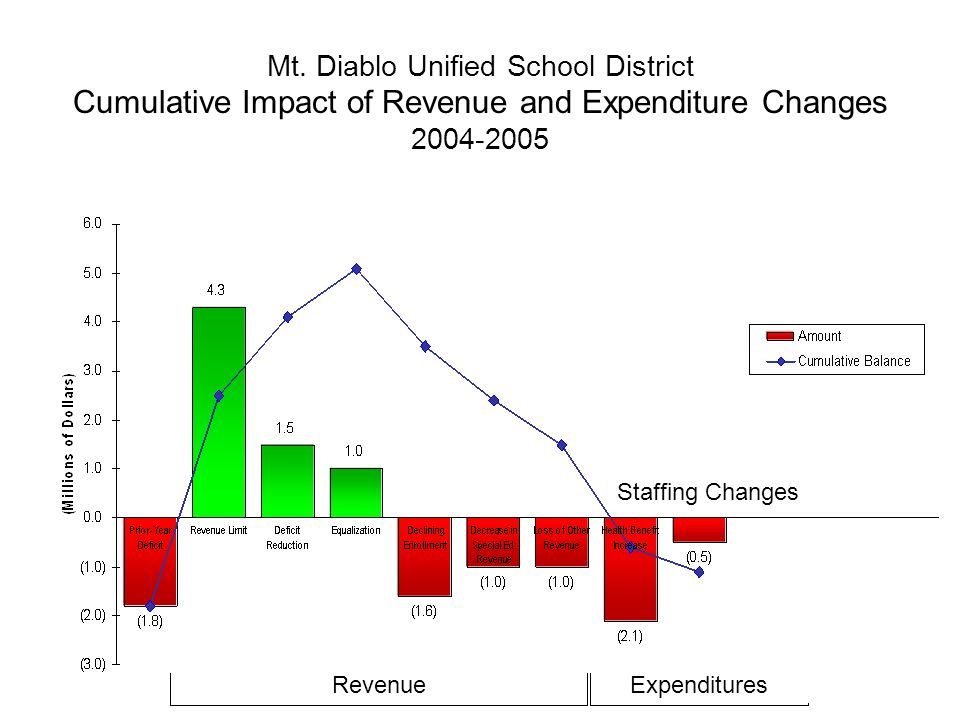 Mt. Diablo Unified School District Cumulative Impact of Revenue and Expenditure Changes 2004-2005 RevenueExpenditures Staffing Changes