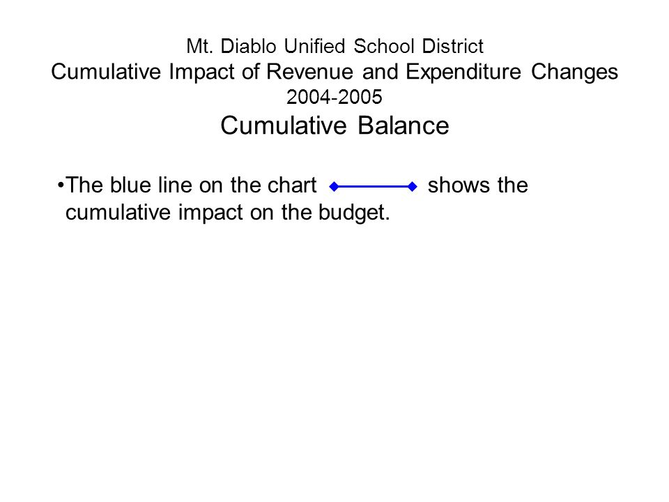 Mt. Diablo Unified School District Cumulative Impact of Revenue and Expenditure Changes 2004-2005 Cumulative Balance The blue line on the chart shows