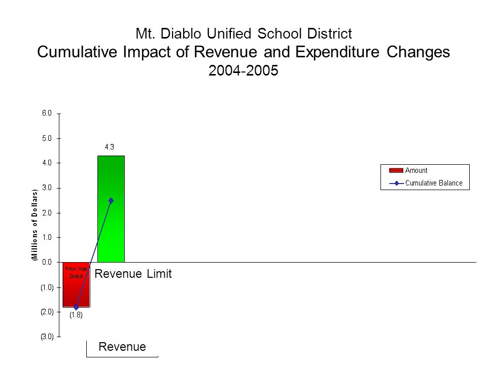 Mt. Diablo Unified School District Cumulative Impact of Revenue and Expenditure Changes 2004-2005 Revenue Revenue Limit