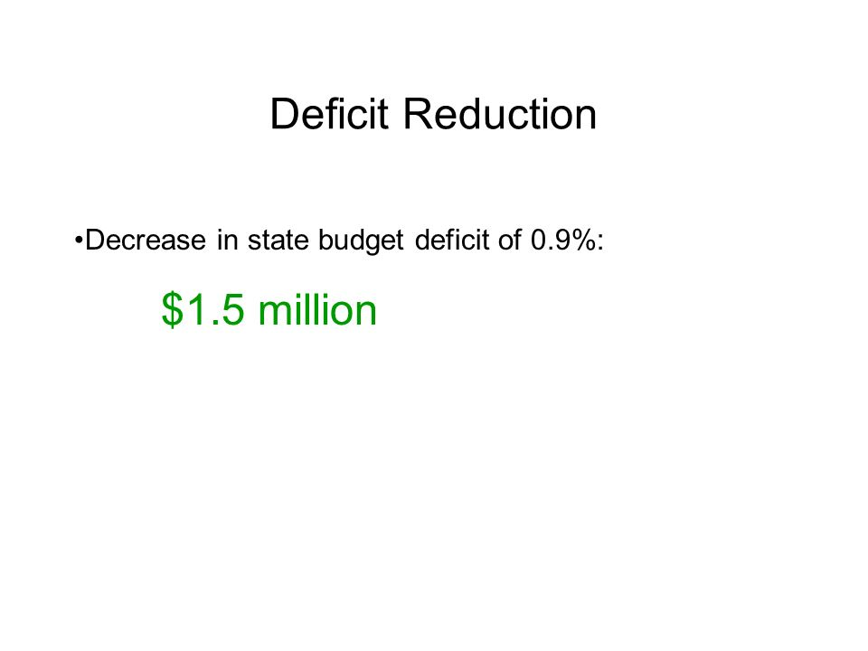Deficit Reduction Decrease in state budget deficit of 0.9%: $1.5 million